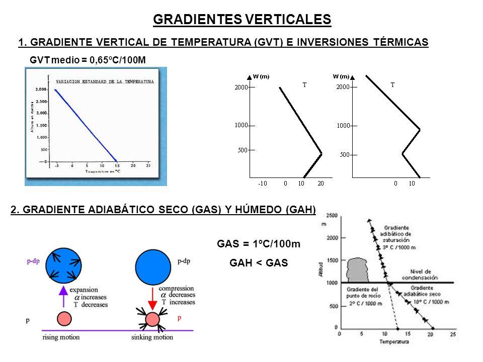 GRADIENTES VERTICALES 1. GRADIENTE VERTICAL DE TEMPERATURA (GVT) E INVERSIONES TÉRMICAS GVT medio = 0,65ºC/100M 2. GRADIENTE ADIABÁTICO SECO (GAS) Y H