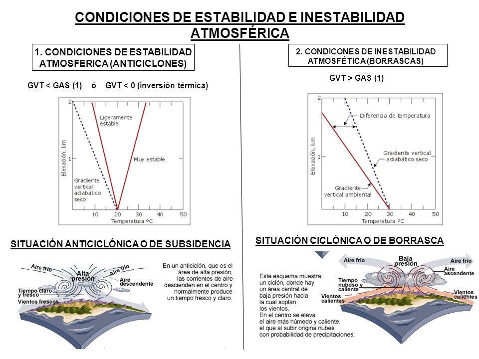 CONDICIONES DE ESTABILIDAD E INESTABILIDAD ATMOSFÉRICA 1. CONDICIONES DE ESTABILIDAD ATMOSFERICA (ANTICICLONES) GVT < GAS (1) ó GVT < 0 (inversión tér
