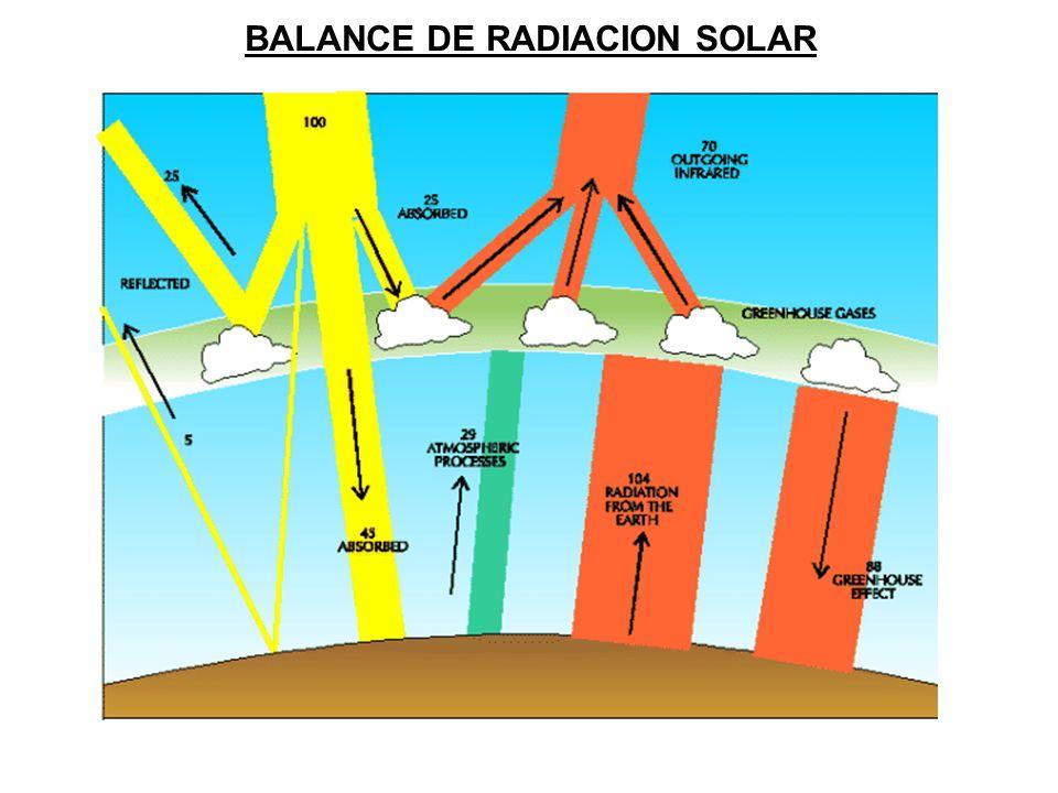 BALANCE DE RADIACION SOLAR