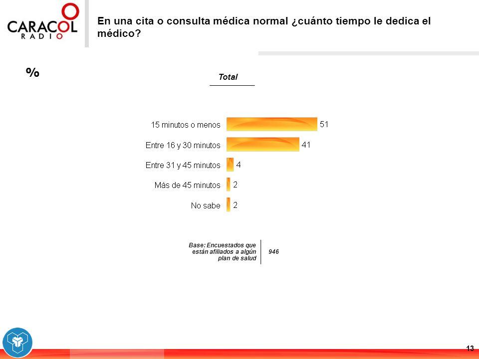 % 13 En una cita o consulta médica normal ¿cuánto tiempo le dedica el médico? Base: Encuestados que están afiliados a algún plan de salud 946 Total