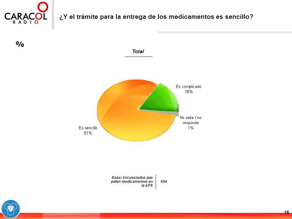% 15 ¿Y el trámite para la entrega de los medicamentos es sencillo? Base: Encuestados que piden medicamentos en la EPS 694 Total