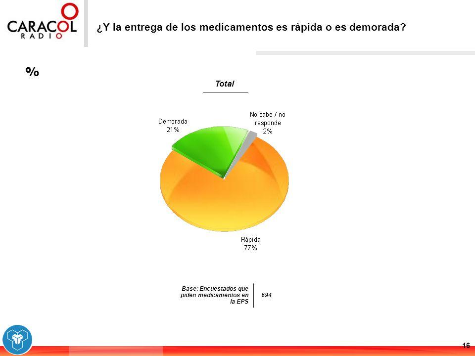 % 16 ¿Y la entrega de los medicamentos es rápida o es demorada? Base: Encuestados que piden medicamentos en la EPS 694 Total