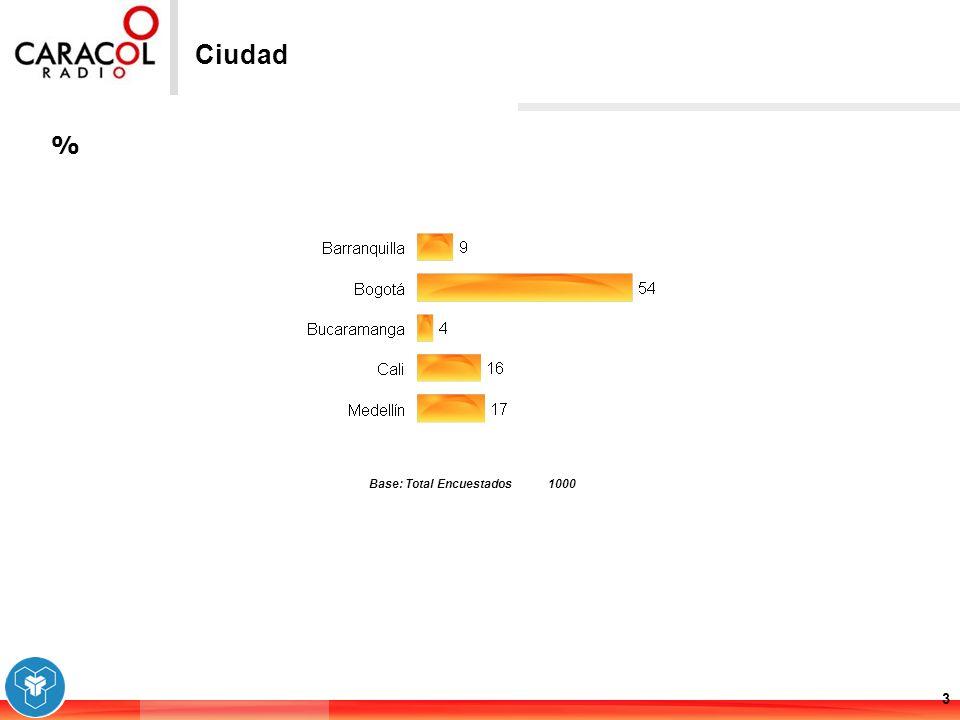 % 3 Ciudad Base: Total Encuestados1000