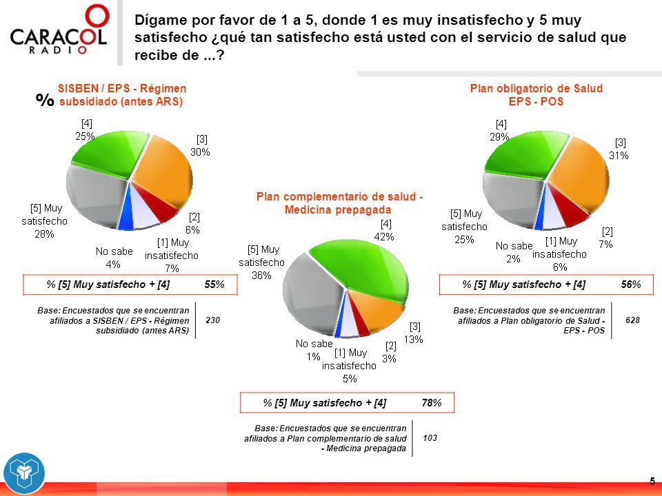 % 16 ¿Y la entrega de los medicamentos es rápida o es demorada.