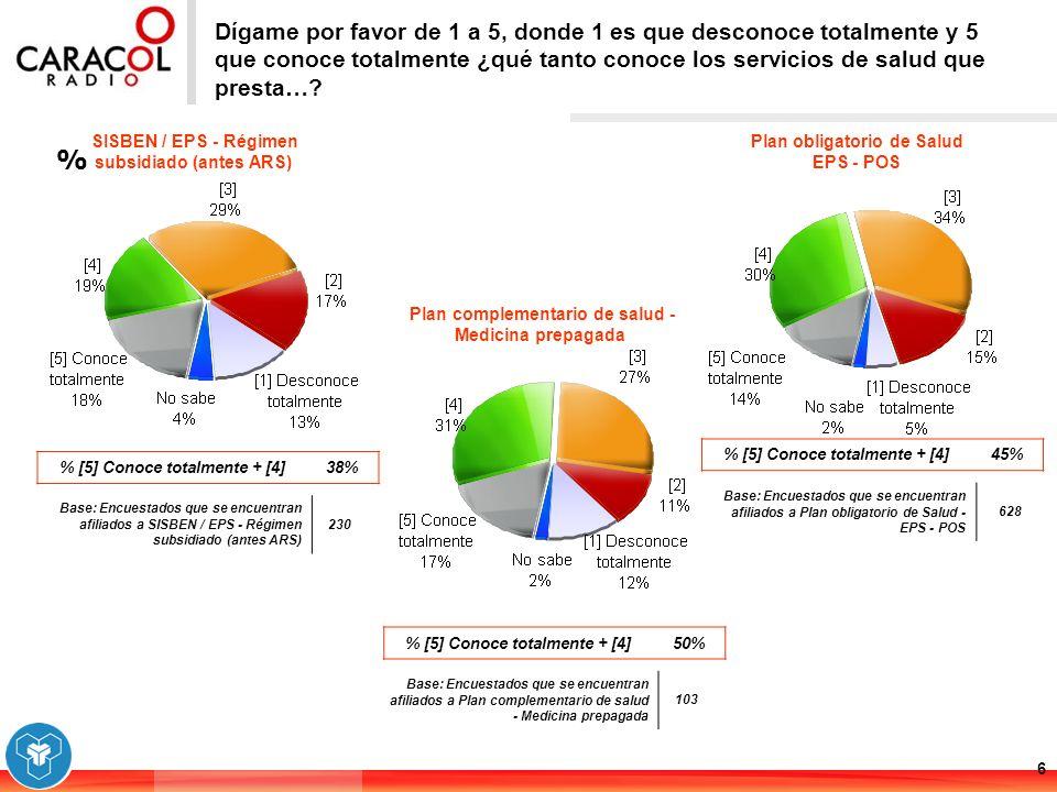 % 7 Dígame por favor de 1 a 5, donde 1 es muy incompleto y 5 muy completo ¿qué tan completo es el servicio de salud que ofrece....
