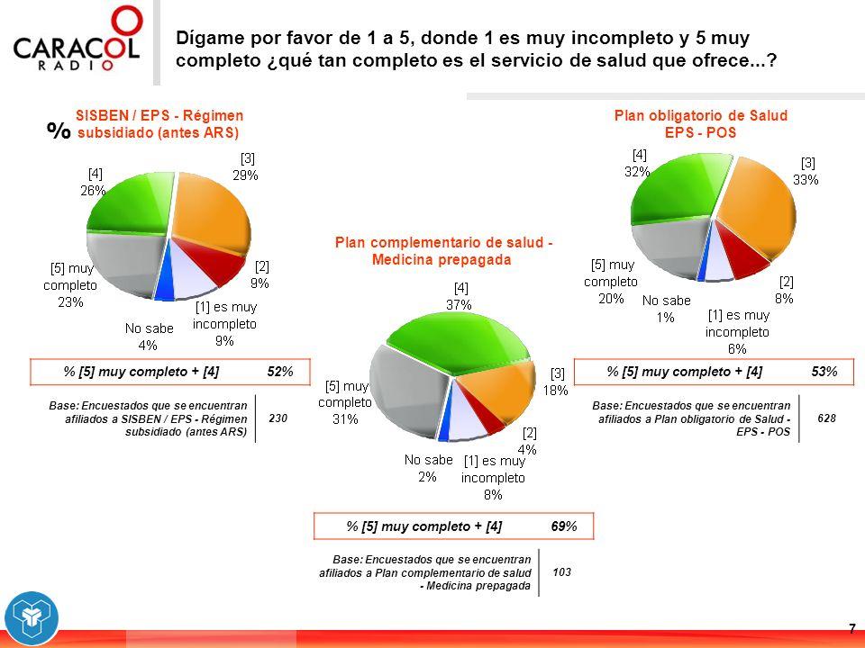% 7 Dígame por favor de 1 a 5, donde 1 es muy incompleto y 5 muy completo ¿qué tan completo es el servicio de salud que ofrece...? Base: Encuestados q