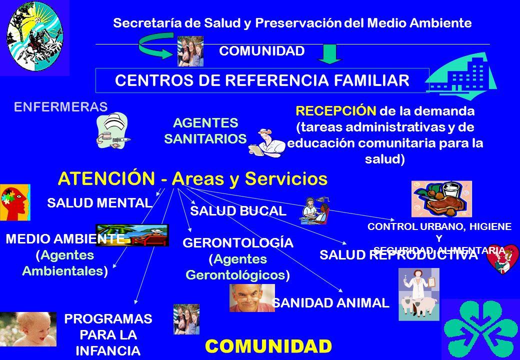 Secretaría de Salud y Preservación del Medio Ambiente COMUNIDAD CENTROS DE REFERENCIA FAMILIAR ENFERMERAS AGENTES SANITARIOS RECEPCIÓN de la demanda (tareas administrativas y de educación comunitaria para la salud) ATENCIÓN - Areas y Servicios SALUD MENTAL MEDIO AMBIENTE (Agentes Ambientales) PROGRAMAS PARA LA INFANCIA SALUD BUCAL CONTROL URBANO, HIGIENE Y SEGURIDAD ALIMENTARIA SALUD REPRODUCTIVA SANIDAD ANIMAL GERONTOLOGÍA (Agentes Gerontológicos) COMUNIDAD
