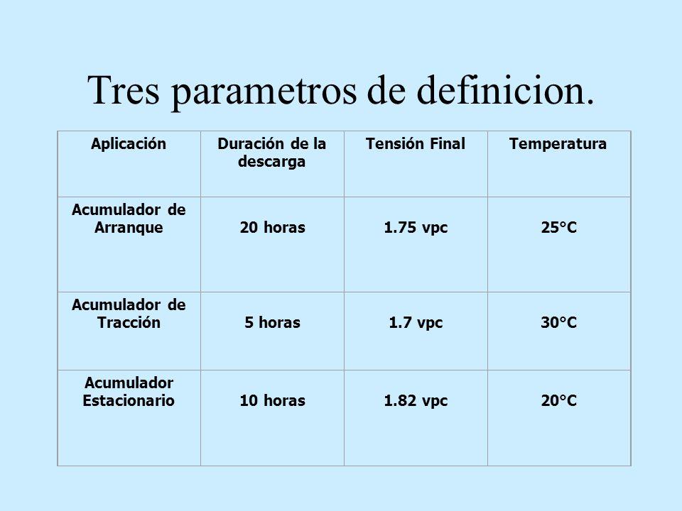 Tres parametros de definicion.