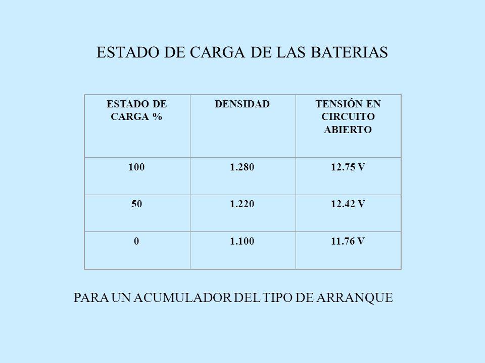 ESTADO DE CARGA DE LAS BATERIAS ESTADO DE CARGA % DENSIDADTENSIÓN EN CIRCUITO ABIERTO 1001.28012.75 V 501.22012.42 V 01.10011.76 V PARA UN ACUMULADOR DEL TIPO DE ARRANQUE