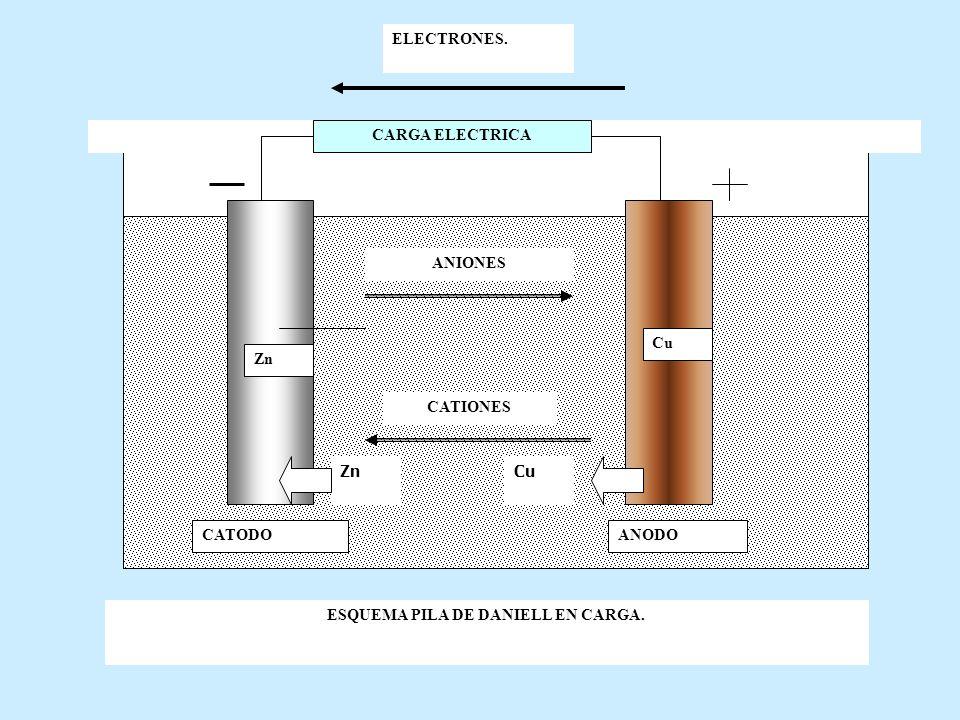Profundidad de Descarga Es el % de capacidad que se descarga en cada ciclo.