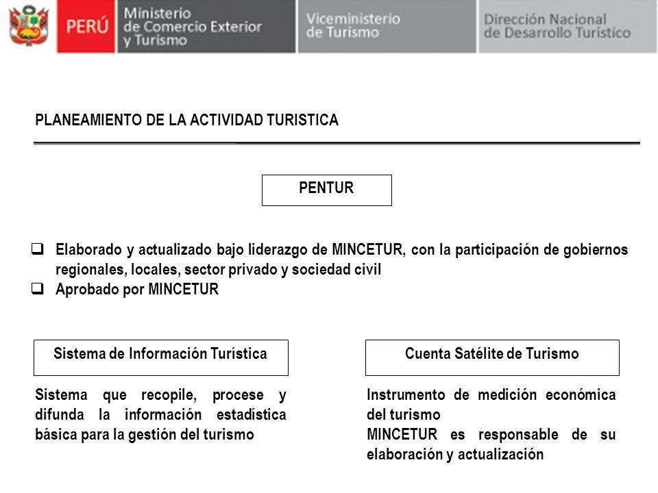 PLANEAMIENTO DE LA ACTIVIDAD TURISTICA Elaborado y actualizado bajo liderazgo de MINCETUR, con la participación de gobiernos regionales, locales, sect