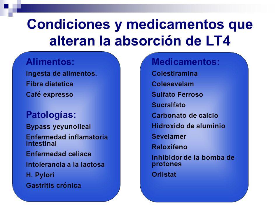 Condiciones y medicamentos que alteran la absorción de LT4 Alimentos: Ingesta de alimentos. Fibra dietetica Café expresso Patologías: Bypass yeyunoile