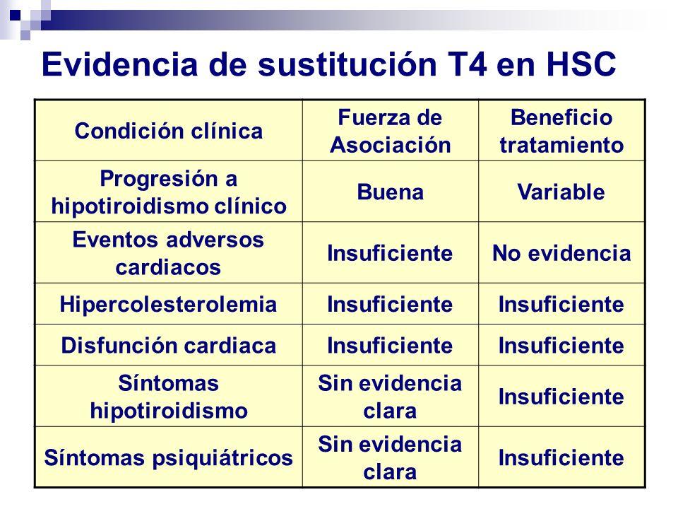Factores que favorecen el tratar HSC con TSH entre 5 y 10 mUI/mL Embarazo o plan de embarazo Infertilidad Bocio Infancia y adolescencia 2 TSH > 8 mUI/mL Aumento progresivo de TSH Trastorno bipolar, depresión Presencia de Ac TPO Preferencia del paciente Hipercolesterolemia?