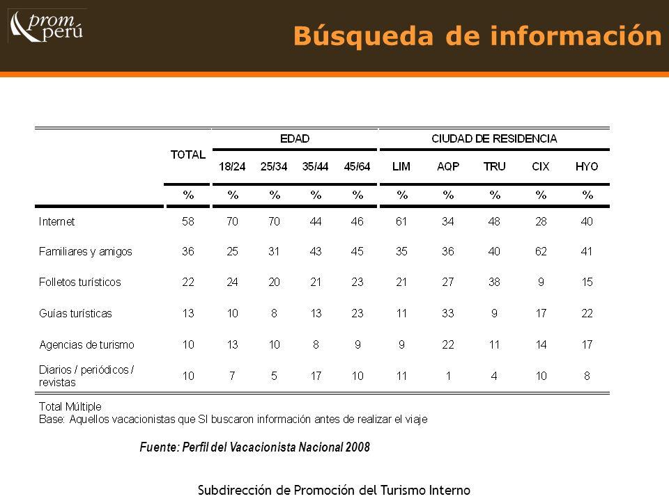 Subdirección de Promoción del Turismo Interno Búsqueda de información Fuente: Perfil del Vacacionista Nacional 2008