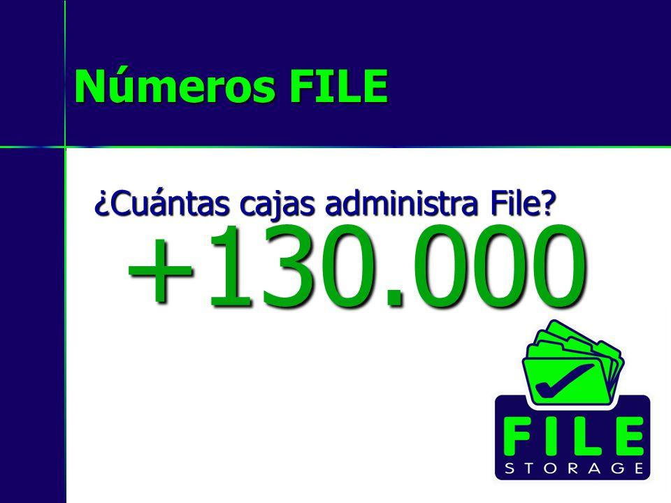 Números FILE ¿Cuántas cajas administra File? +130.000