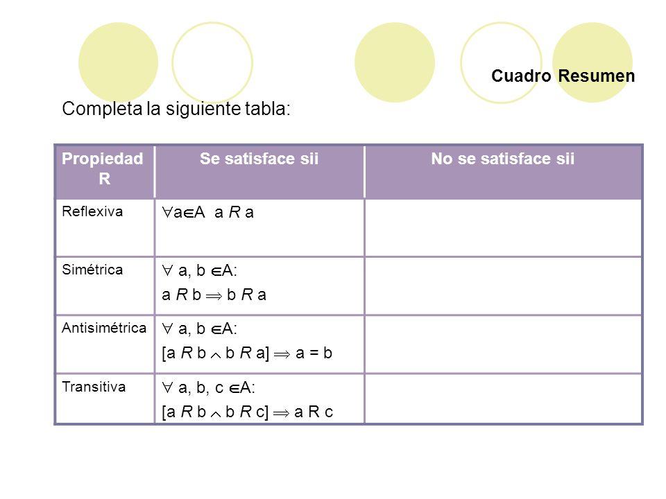 Cuadro Resumen Propiedad R Se satisface siiNo se satisface sii Reflexiva a A a R a Simétrica a, b A: a R b b R a Antisimétrica a, b A: [a R b b R a] a