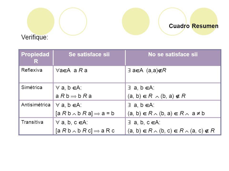 Cuadro Resumen Propiedad R Se satisface siiNo se satisface sii Reflexiva a A a R a a A (a,a) R Simétrica a, b A: a R b b R a a, b A: (a, b) R (b, a) R