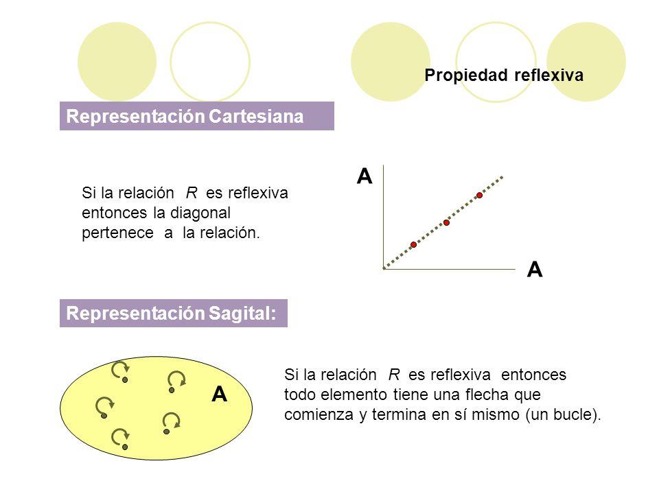 Propiedad reflexiva Representación Cartesiana A A Si la relación R es reflexiva entonces la diagonal pertenece a la relación. Representación Sagital: