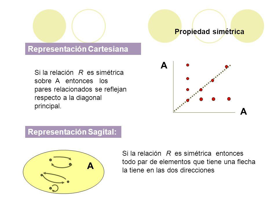 Propiedad simétrica Representación Cartesiana Si la relación R es simétrica sobre A entonces los pares relacionados se reflejan respecto a la diagonal