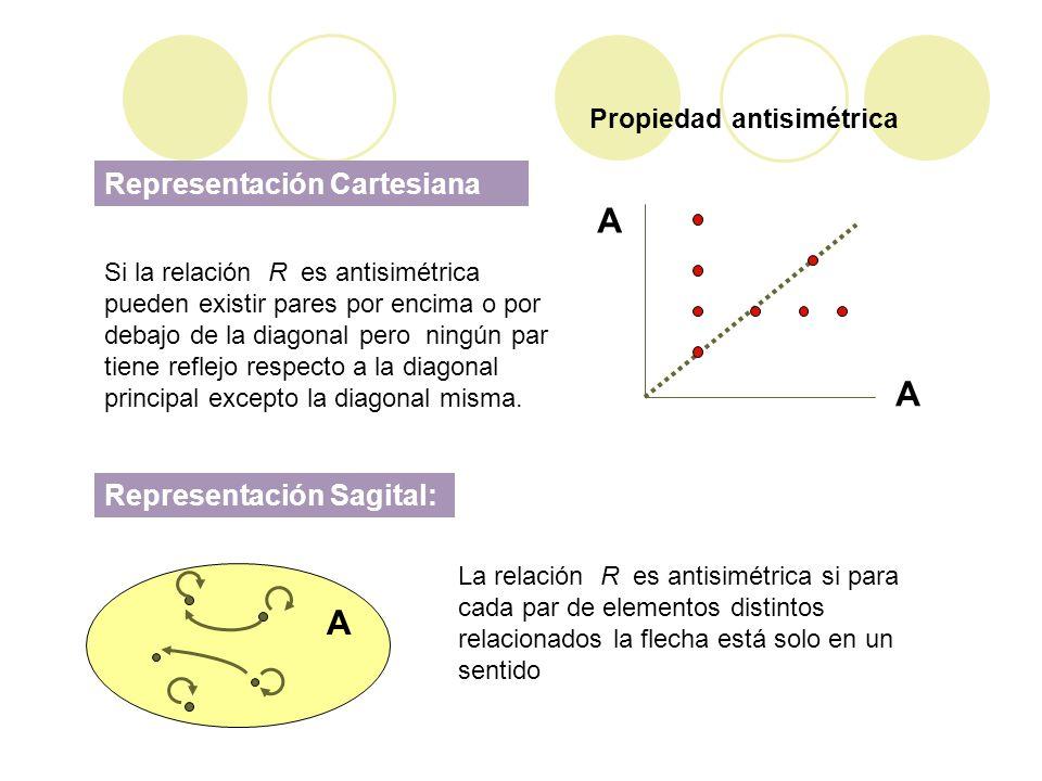 Propiedad antisimétrica A A Representación Cartesiana Si la relación R es antisimétrica pueden existir pares por encima o por debajo de la diagonal pe