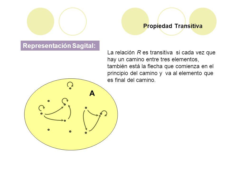 Propiedad Transitiva Representación Sagital: A La relación R es transitiva si cada vez que hay un camino entre tres elementos, también está la flecha