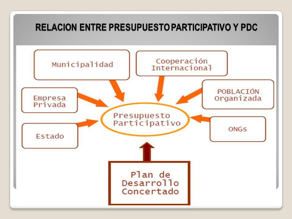RELACION ENTRE PRESUPUESTO PARTICIPATIVO Y PDC