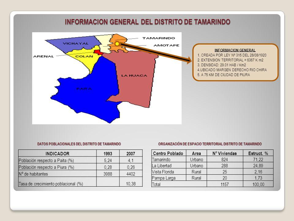 INFORMACION GENERAL 1. CREADA POR LEY Nº 315 DEL 28/08/1920 2. EXTENSION TERRITORIAL = 6367 K m2 3. DENSIDAD: 29.01 HAB / Km2 4.UBICADO MARGEN DERECHO