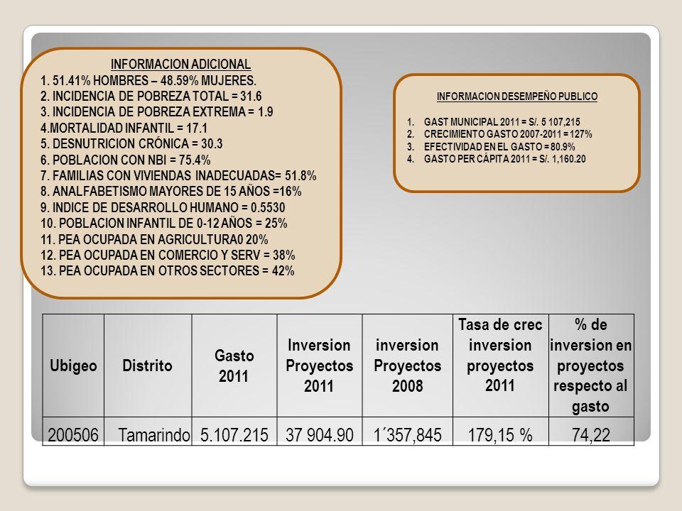 INFORMACION ADICIONAL 1. 51.41% HOMBRES – 48.59% MUJERES. 2. INCIDENCIA DE POBREZA TOTAL = 31.6 3. INCIDENCIA DE POBREZA EXTREMA = 1.9 4.MORTALIDAD IN