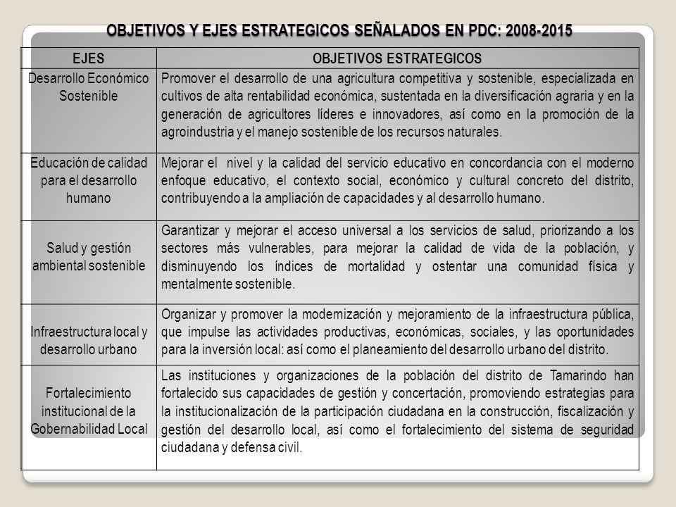 OBJETIVOS Y EJES ESTRATEGICOS SEÑALADOS EN PDC: 2008-2015 EJESOBJETIVOS ESTRATEGICOS Desarrollo Económico Sostenible Promover el desarrollo de una agr