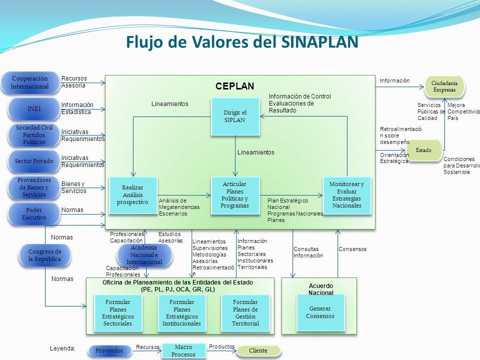 SINAPLAN : Estructura El sistema está integrado por: El CEPLAN, como órgano rector.