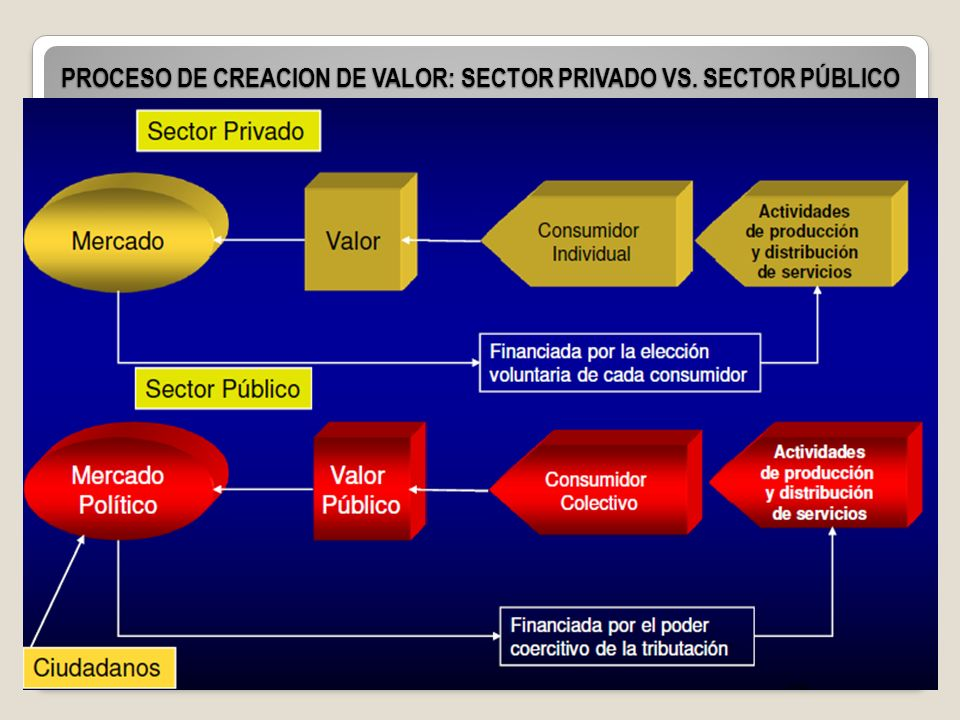 PROCESO DE CREACION DE VALOR: SECTOR PRIVADO VS. SECTOR PÚBLICO