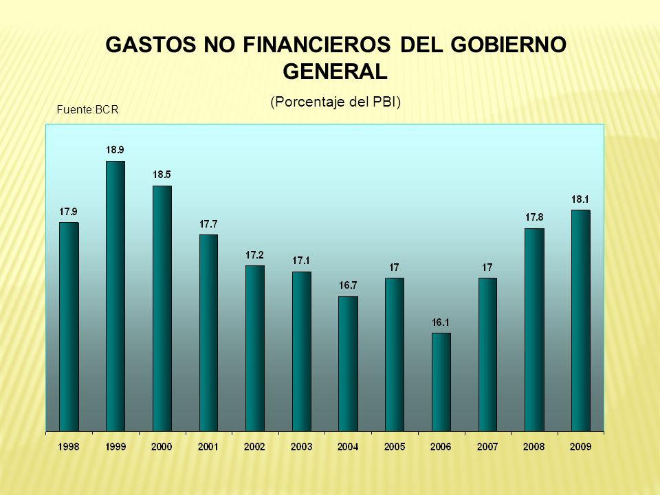 GASTOS NO FINANCIEROS DEL GOBIERNO GENERAL (Porcentaje del PBI) Fuente:BCR