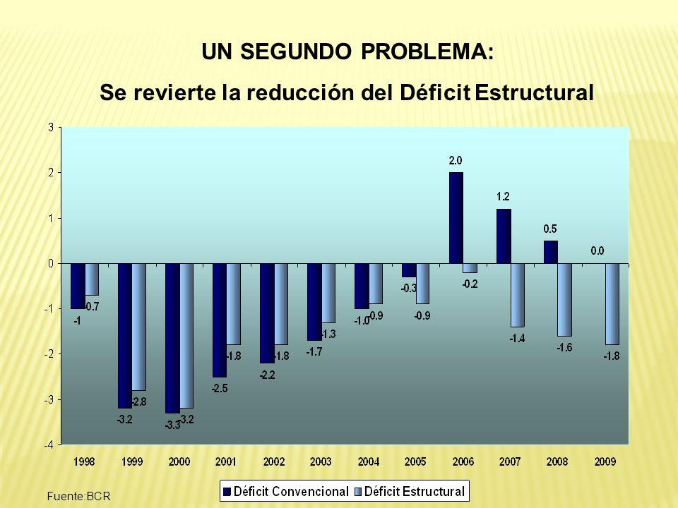 UN SEGUNDO PROBLEMA: Se revierte la reducción del Déficit Estructural Fuente:BCR