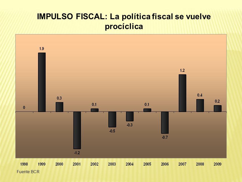 IMPULSO FISCAL: La política fiscal se vuelve procíclica Fuente:BCR