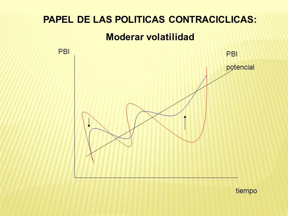 PAPEL DE LAS POLITICAS CONTRACICLICAS: Moderar volatilidad PBI potencial tiempo