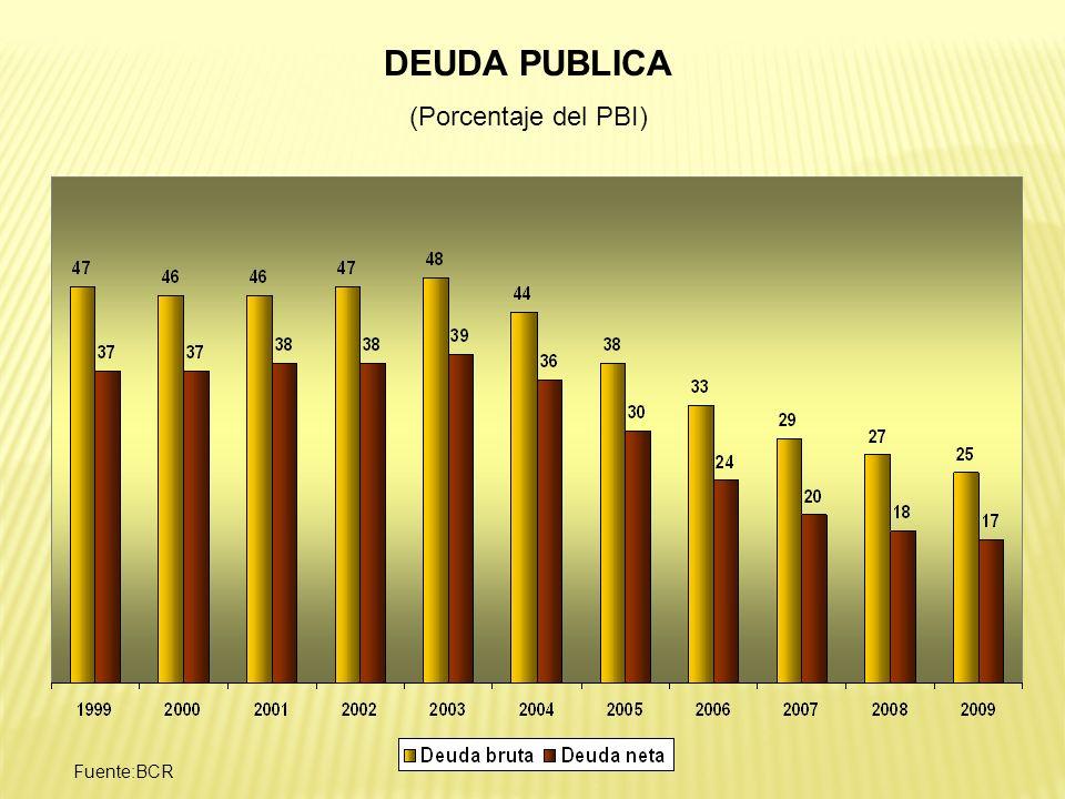 DEUDA PUBLICA (Porcentaje del PBI) Fuente:BCR