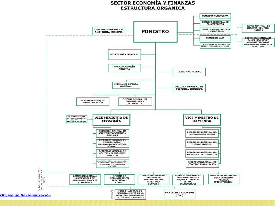 FINANZAS DEL SECTOR PUBLICO Finanzas del Sector Público Sistema Nacional de Endeudamiento Sistema Nacional de Tesorería Sistema Nacional de Contabilidad Sistema Nacional de Presupuesto Marco Macroeconómico Responsabilidad y Transparencia Prioridades Nacionales Planes Estratégicos