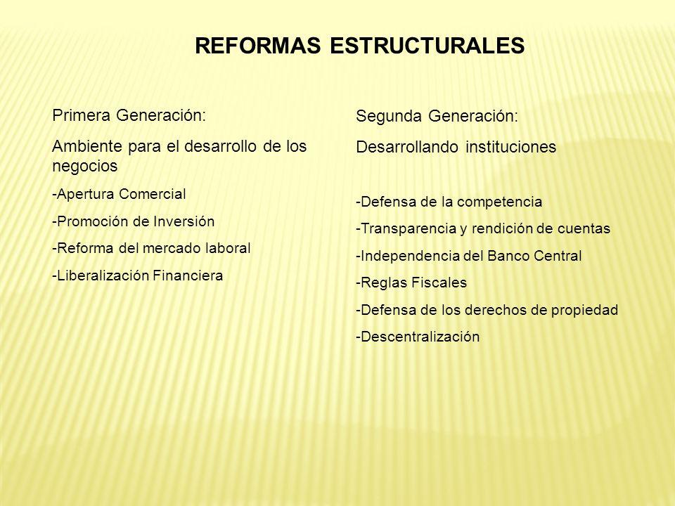 REFORMAS ESTRUCTURALES Primera Generación: Ambiente para el desarrollo de los negocios -Apertura Comercial -Promoción de Inversión -Reforma del mercad