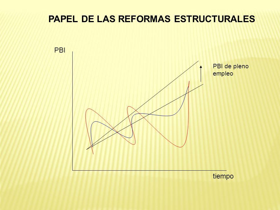 PAPEL DE LAS REFORMAS ESTRUCTURALES tiempo PBI PBI de pleno empleo