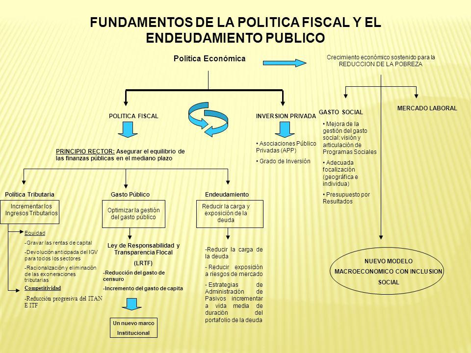 FUNDAMENTOS DE LA POLITICA FISCAL Y EL ENDEUDAMIENTO PUBLICO Política Económica Crecimiento económico sostenido para la REDUCCION DE LA POBREZA GASTO
