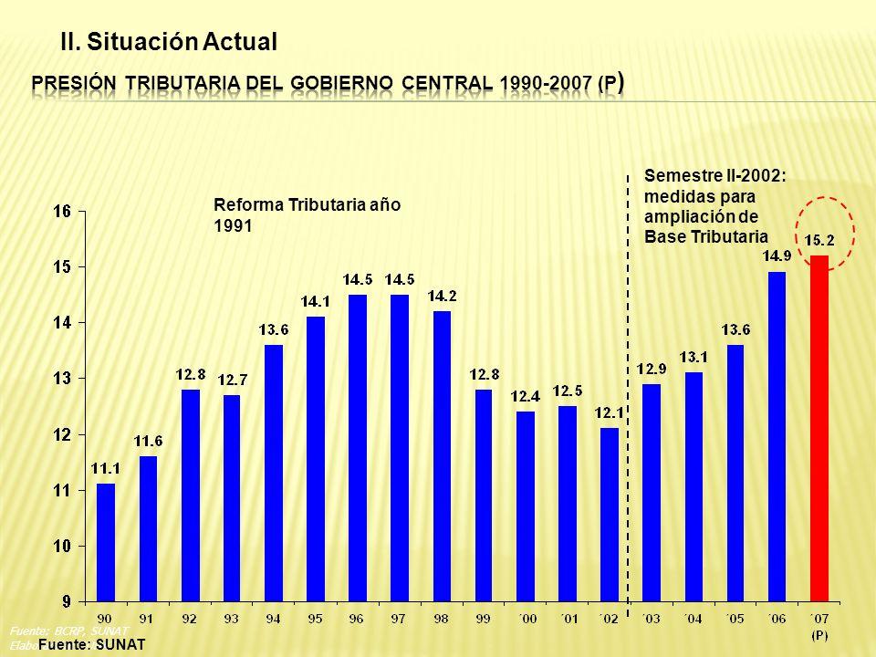 Fuente: BCRP, SUNAT Elaboración: SUNAT Fuente: SUNAT Reforma Tributaria año 1991 Semestre II-2002: medidas para ampliación de Base Tributaria II. Situ