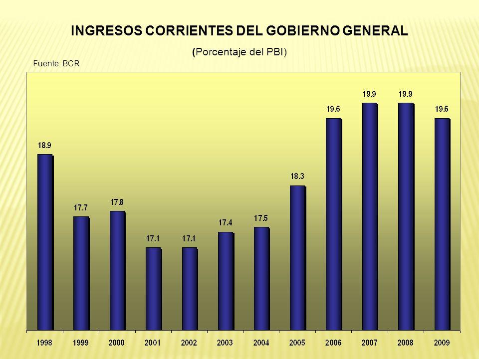 INGRESOS CORRIENTES DEL GOBIERNO GENERAL (Porcentaje del PBI) Fuente: BCR