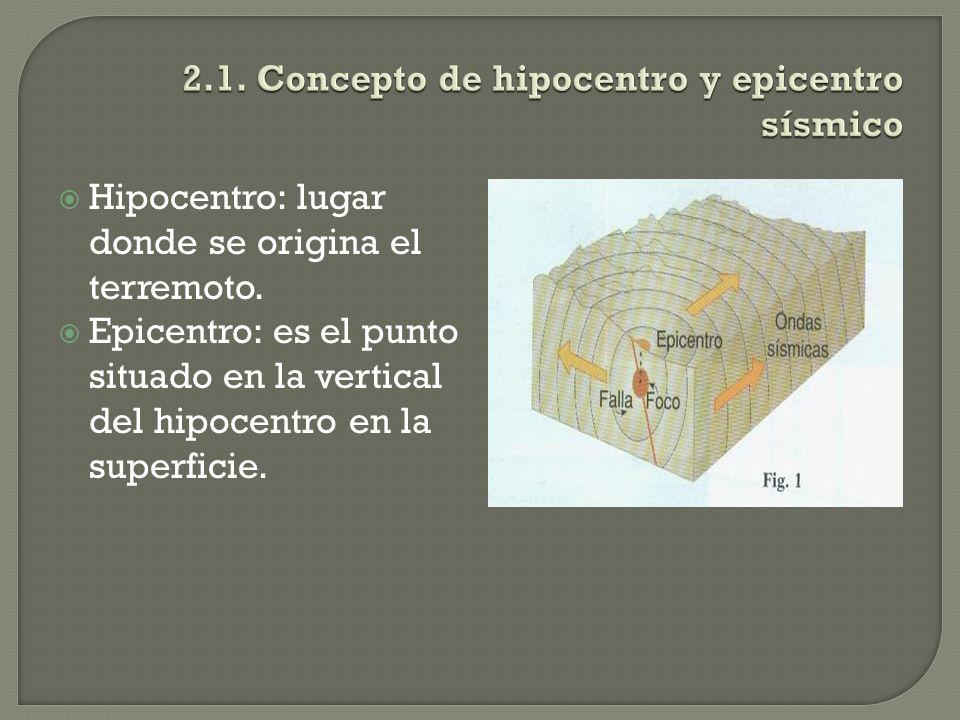 Hipocentro: lugar donde se origina el terremoto. Epicentro: es el punto situado en la vertical del hipocentro en la superficie.
