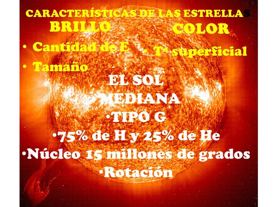 CARACTERÍSTICAS DE LAS ESTRELLAS BRILLO Cantidad de E Tamaño COLOR Tª superficial EL SOL MEDIANA TIPO G 75% de H y 25% de He Núcleo 15 millones de gra
