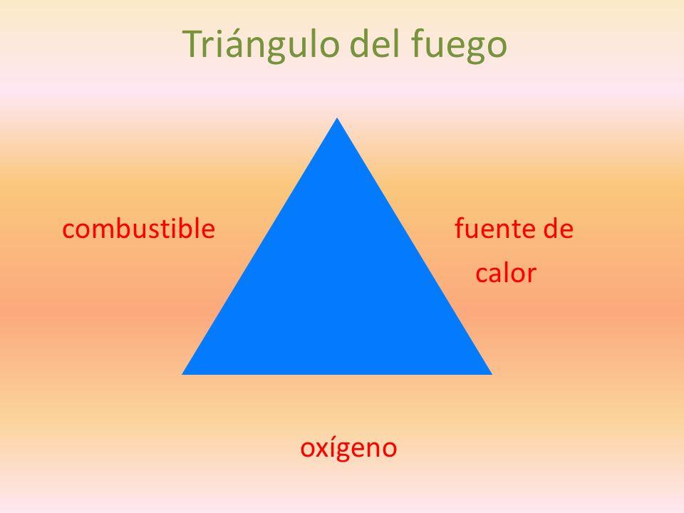 Triángulo del fuego combustible fuente de calor oxígeno