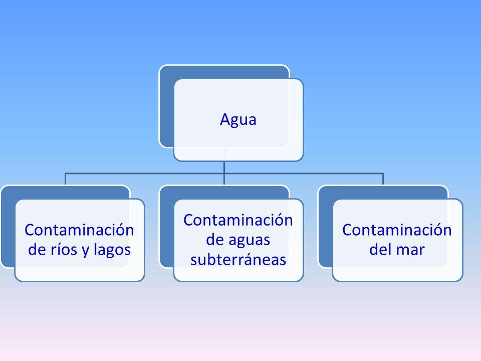 Agua Contaminación de ríos y lagos Contaminación de aguas subterráneas Contaminación del mar