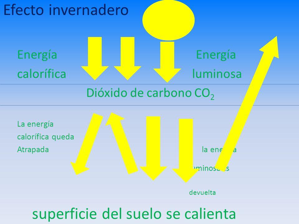Efecto invernadero Energía calorífica luminosa Dióxido de carbono CO 2 La energía calorífica queda Atrapada la energía luminosa es devuelta superficie