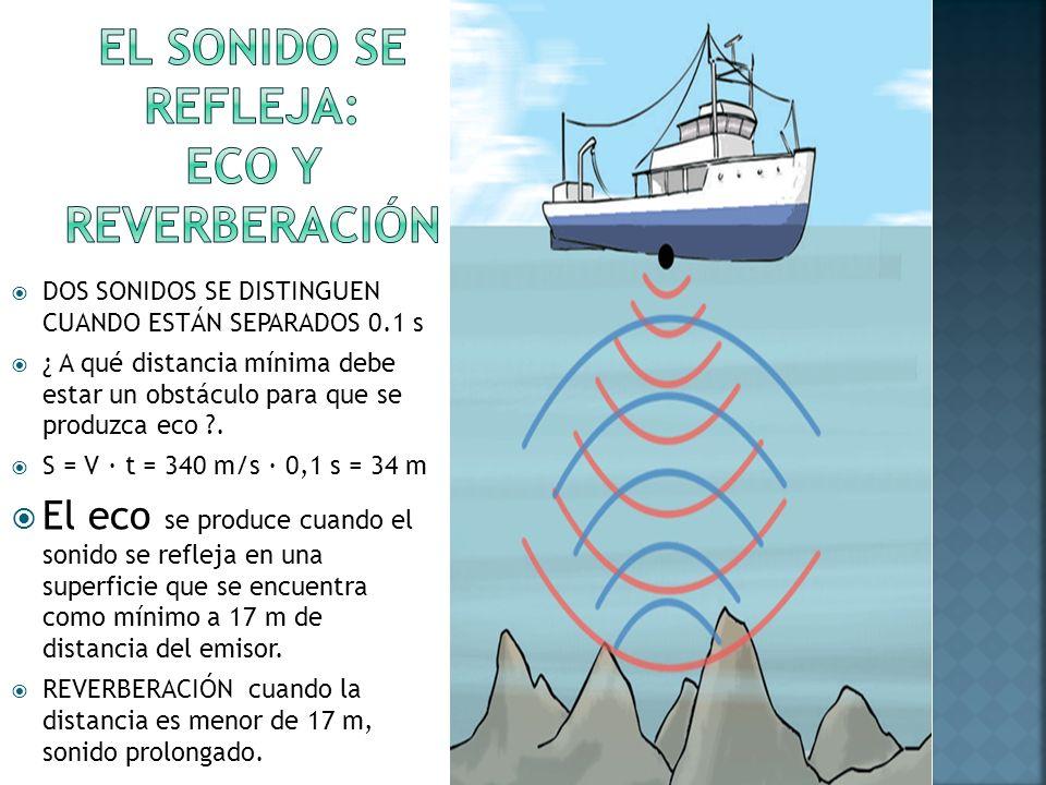 DOS SONIDOS SE DISTINGUEN CUANDO ESTÁN SEPARADOS 0.1 s ¿ A qué distancia mínima debe estar un obstáculo para que se produzca eco ?. S = V · t = 340 m/