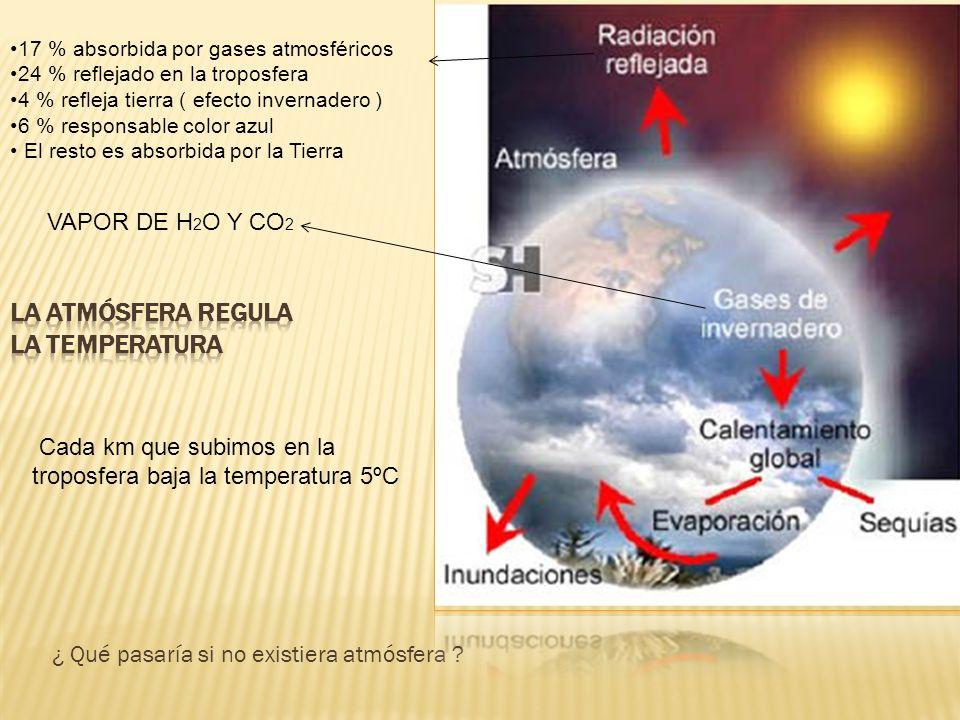 ¿ Qué pasaría si no existiera atmósfera ? VAPOR DE H 2 O Y CO 2 17 % absorbida por gases atmosféricos 24 % reflejado en la troposfera 4 % refleja tier