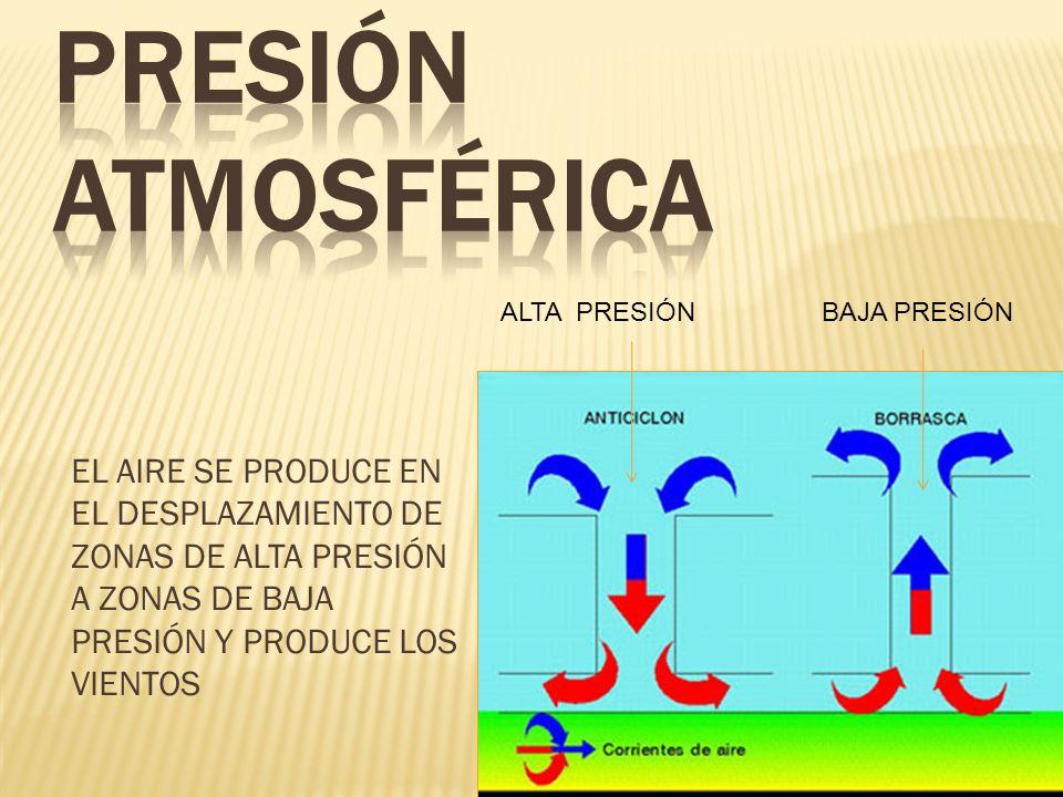 EL AIRE SE PRODUCE EN EL DESPLAZAMIENTO DE ZONAS DE ALTA PRESIÓN A ZONAS DE BAJA PRESIÓN Y PRODUCE LOS VIENTOS ALTA PRESIÓN BAJA PRESIÓN